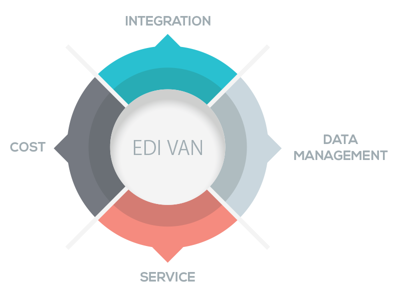 Finding Your First EDI VAN