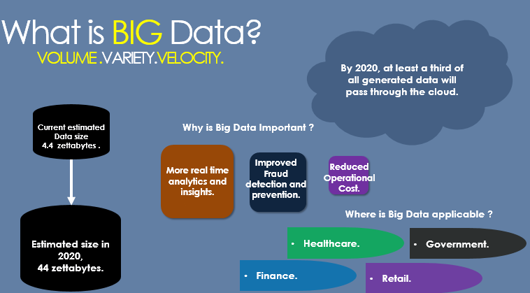 EDI BIG Data